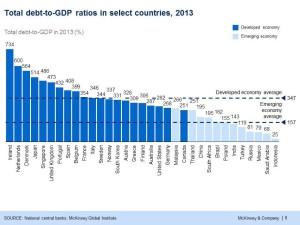 Debt ot GDP ratios